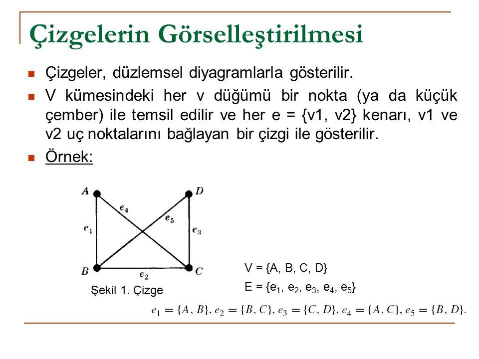 Çizgelerin Görselleştirilmesi Çizgeler, düzlemsel diyagramlarla gösterilir. V kümesindeki her v düğümü bir nokta (ya da küçük çember) ile temsil edili