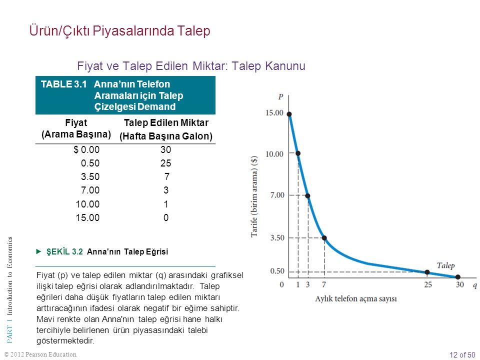 12 of 50 PART I Introduction to Economics © 2012 Pearson Education TABLE 3.1 Anna'nın Telefon Aramaları için Talep Çizelgesi Demand Fiyat (Arama Başına) Talep Edilen Miktar (Hafta Başına Galon) $ 0.003030 0.500.502525 3.503.50 7 7.003 10.001 15.000  ŞEKİL 3.2 Anna nın Talep Eğrisi Fiyat (p) ve talep edilen miktar (q) arasındaki grafiksel ilişki talep eğrisi olarak adlandırılmaktadır.