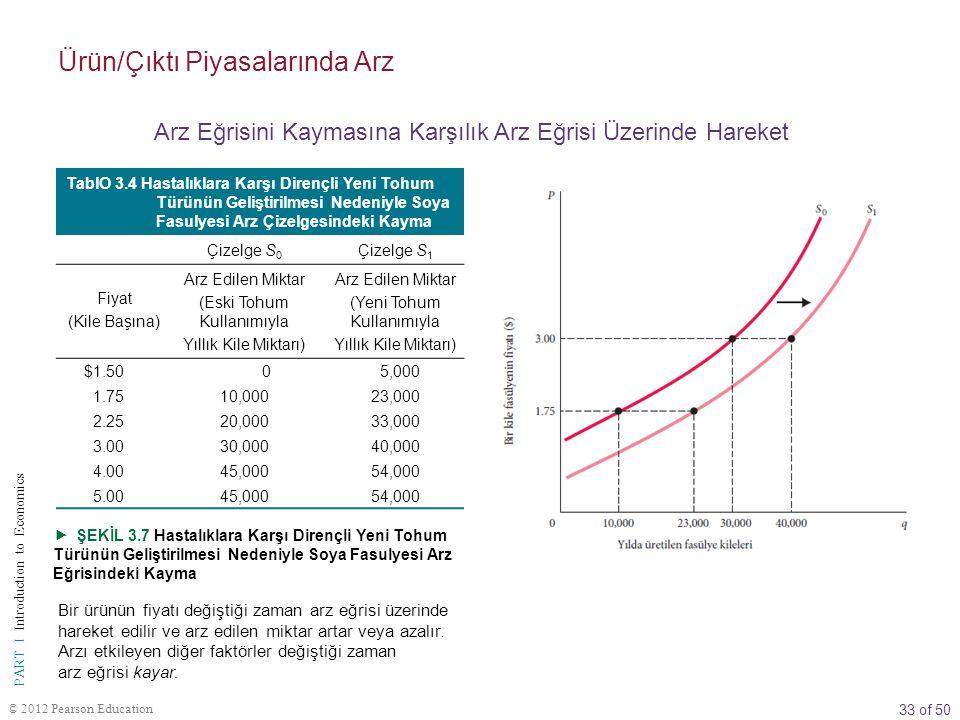 33 of 50 PART I Introduction to Economics © 2012 Pearson Education TablO 3.4 Hastalıklara Karşı Dirençli Yeni Tohum Türünün Geliştirilmesi Nedeniyle Soya Fasulyesi Arz Çizelgesindeki Kayma Çizelge S 0 Çizelge S 1 Fiyat (Kile Başına) Arz Edilen Miktar (Eski Tohum Kullanımıyla Yıllık Kile Miktarı) Arz Edilen Miktar (Yeni Tohum Kullanımıyla Yıllık Kile Miktarı) $1.50 0 5,000 1.7510,00023,000 2.2520,00033,000 3.0030,00040,000 4.0045,00054,000 5.0045,00054,000  ŞEKİL 3.7 Hastalıklara Karşı Dirençli Yeni Tohum Türünün Geliştirilmesi Nedeniyle Soya Fasulyesi Arz Eğrisindeki Kayma Bir ürünün fiyatı değiştiği zaman arz eğrisi üzerinde hareket edilir ve arz edilen miktar artar veya azalır.