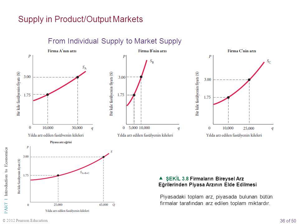 36 of 50 PART I Introduction to Economics © 2012 Pearson Education  ŞEKİL 3.8 Firmaların Bireysel Arz Eğrilerinden Piyasa Arzının Elde Edilmesi Piyasadaki toplam arz, piyasada bulunan bütün firmalar tarafından arz edilen toplam miktardır.