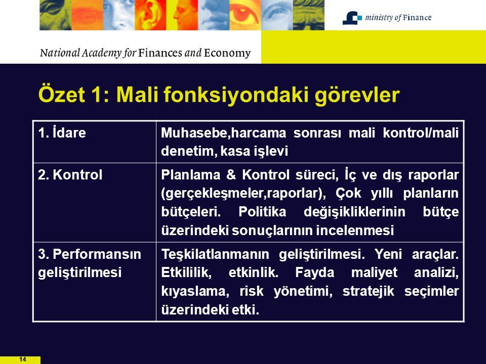 14 Özet 1: Mali fonksiyondaki görevler 1. İdare Muhasebe,harcama sonrası mali kontrol/mali denetim, kasa işlevi 2. Kontrol Planlama & Kontrol süreci,