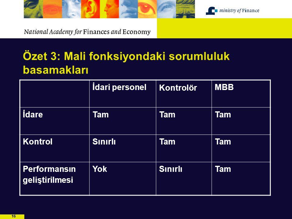 16 Özet 3: Mali fonksiyondaki sorumluluk basamakları İdari personel Kontrolör MBB İdareTam KontrolSınırlıTam Performansın geliştirilmesi YokSınırlıTam