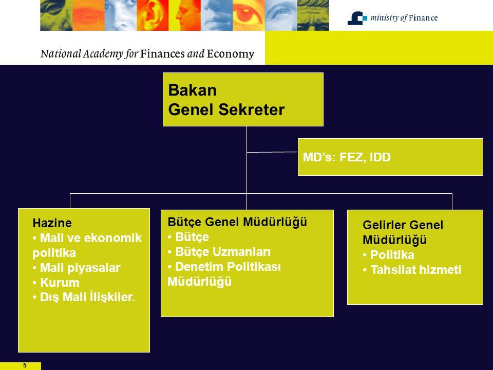 55 Bakan Genel Sekreter MD's: FEZ, IDD Gelirler Genel Müdürlüğü Politika Tahsilat hizmeti Hazine Mali ve ekonomik politika Mali piyasalar Kurum Dış Ma