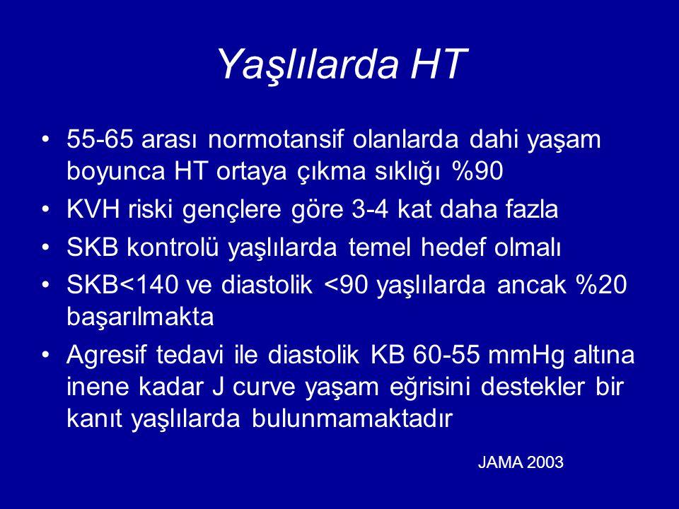 Yaşlılarda HT 55-65 arası normotansif olanlarda dahi yaşam boyunca HT ortaya çıkma sıklığı %90 KVH riski gençlere göre 3-4 kat daha fazla SKB kontrolü yaşlılarda temel hedef olmalı SKB<140 ve diastolik <90 yaşlılarda ancak %20 başarılmakta Agresif tedavi ile diastolik KB 60-55 mmHg altına inene kadar J curve yaşam eğrisini destekler bir kanıt yaşlılarda bulunmamaktadır JAMA 2003