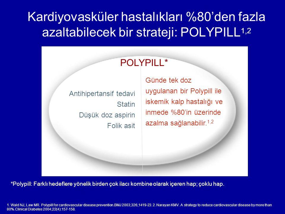 Kardiyovasküler hastalıkları %80'den fazla azaltabilecek bir strateji: POLYPILL 1,2 Antihipertansif tedavi Statin Düşük doz aspirin Folik asit Günde tek doz uygulanan bir Polypill ile iskemik kalp hastalığı ve inmede %80'in üzerinde azalma sağlanabilir.