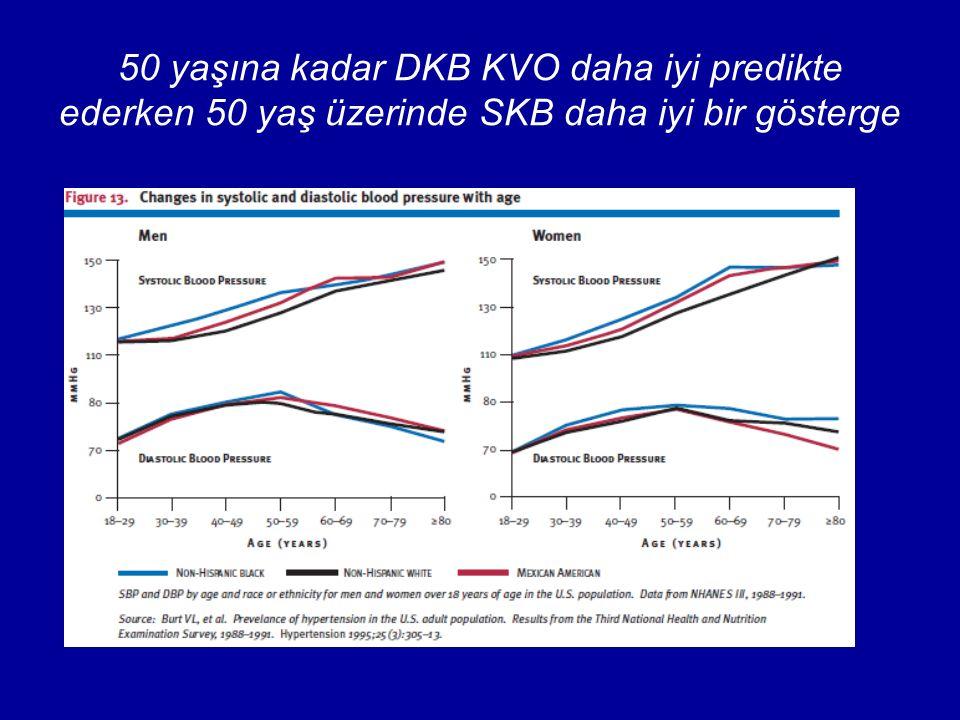 50 yaşına kadar DKB KVO daha iyi predikte ederken 50 yaş üzerinde SKB daha iyi bir gösterge