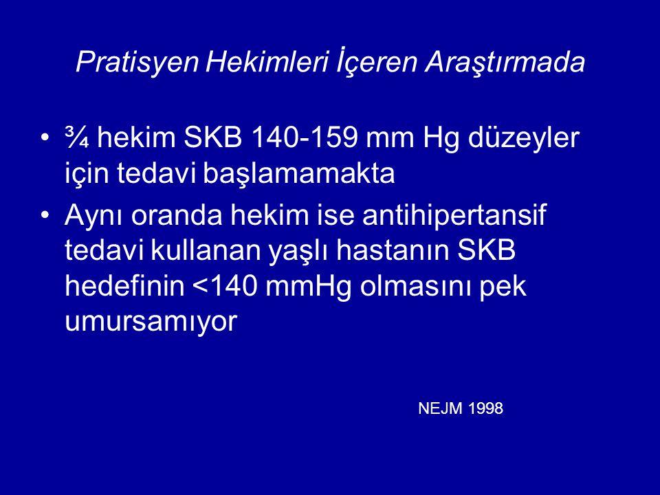 Pratisyen Hekimleri İçeren Araştırmada ¾ hekim SKB 140-159 mm Hg düzeyler için tedavi başlamamakta Aynı oranda hekim ise antihipertansif tedavi kullanan yaşlı hastanın SKB hedefinin <140 mmHg olmasını pek umursamıyor NEJM 1998