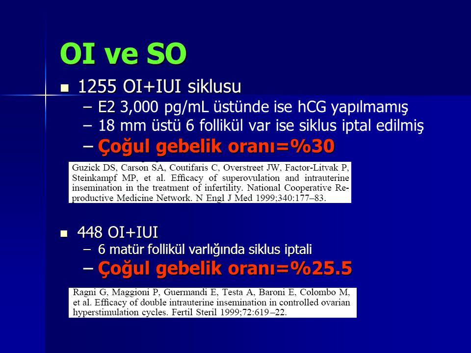 OI ve SO 1255 OI+IUI siklusu 1255 OI+IUI siklusu –E2 –E2 3,000 pg/mL üstünde ise hCG yapılmamış – –18 mm üstü 6 follikül var ise siklus iptal edilmiş