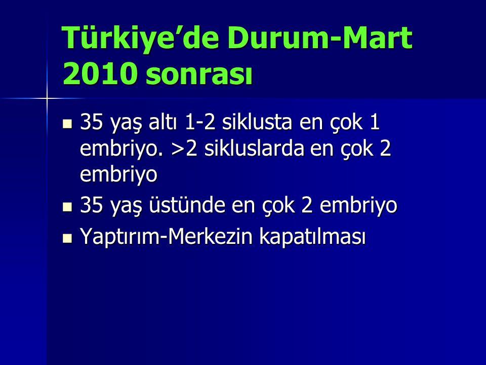 Türkiye'de Durum-Mart 2010 sonrası 35 yaş altı 1-2 siklusta en çok 1 embriyo. >2 sikluslarda en çok 2 embriyo 35 yaş altı 1-2 siklusta en çok 1 embriy
