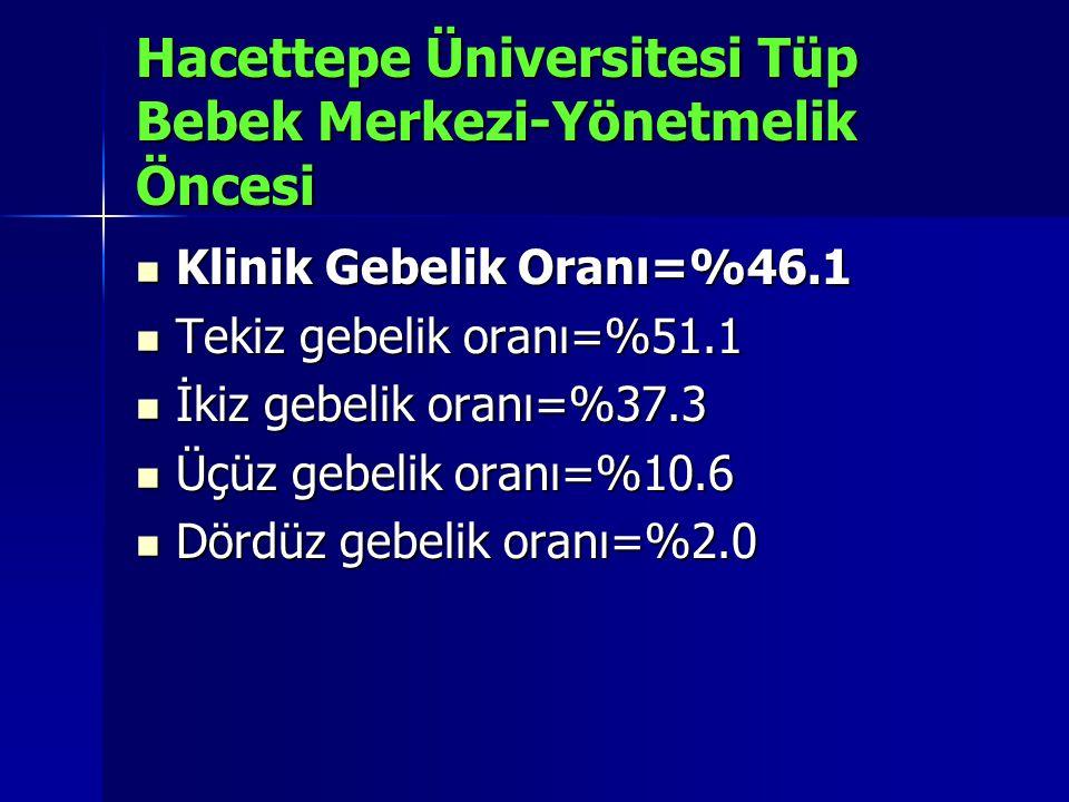 Hacettepe Üniversitesi Tüp Bebek Merkezi-Yönetmelik Öncesi Klinik Gebelik Oranı=%46.1 Klinik Gebelik Oranı=%46.1 Tekiz gebelik oranı=%51.1 Tekiz gebel