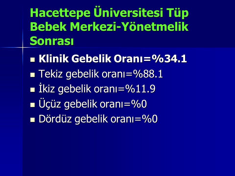 Hacettepe Üniversitesi Tüp Bebek Merkezi-Yönetmelik Sonrası Klinik Gebelik Oranı=%34.1 Klinik Gebelik Oranı=%34.1 Tekiz gebelik oranı=%88.1 Tekiz gebe