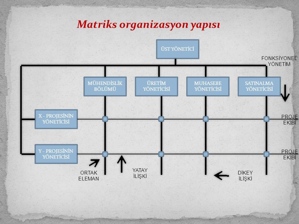 Matriks organizasyon yapısı ÜST YÖNETİCİ MÜHENDİSLİK BÖLÜMÜ ÜRETİM YÖNETİCİSİ MUHASEBE YÖNETİCİSİ Y - PROJESİNİN YÖNETİCİSİ X - PROJESİNİN YÖNETİCİSİ SATINALMA YÖNETİCİSİ ORTAK ELEMAN YATAY İLİŞKİ DİKEY İLİŞKİ PROJE EKİBİ FONKSİYONEL YÖNETİM