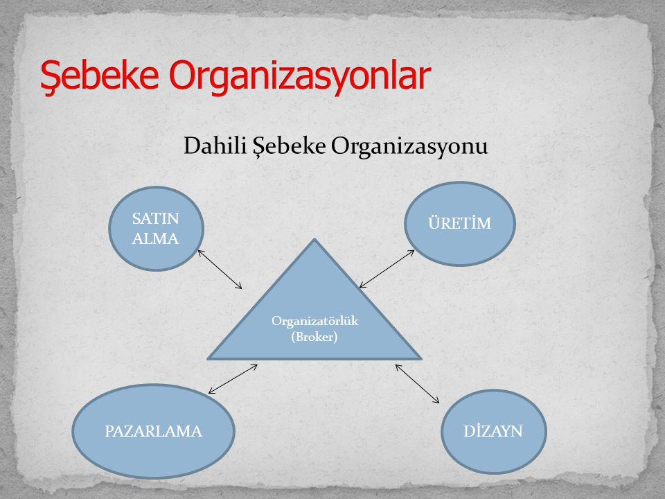 Dahili Şebeke Organizasyonu SATIN ALMA PAZARLAMA DİZAYN ÜRETİM Organizatörlük (Broker)