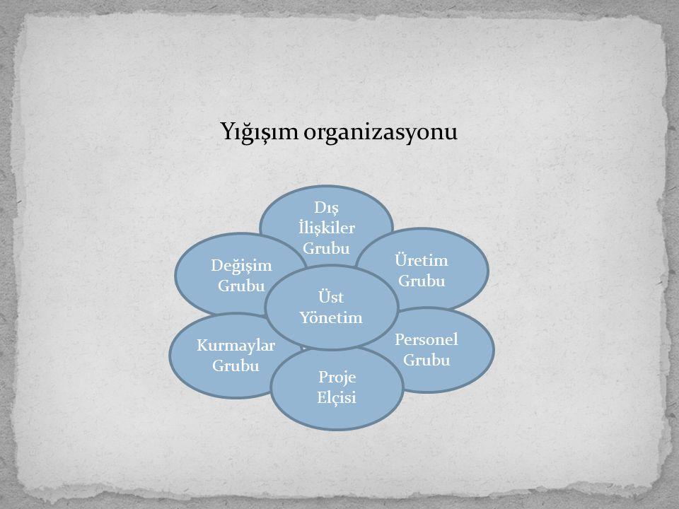 Yığışım organizasyonu Dış İlişkiler Grubu Üretim Grubu Değişim Grubu Personel Grubu Kurmaylar Grubu Proje Elçisi Üst Yönetim