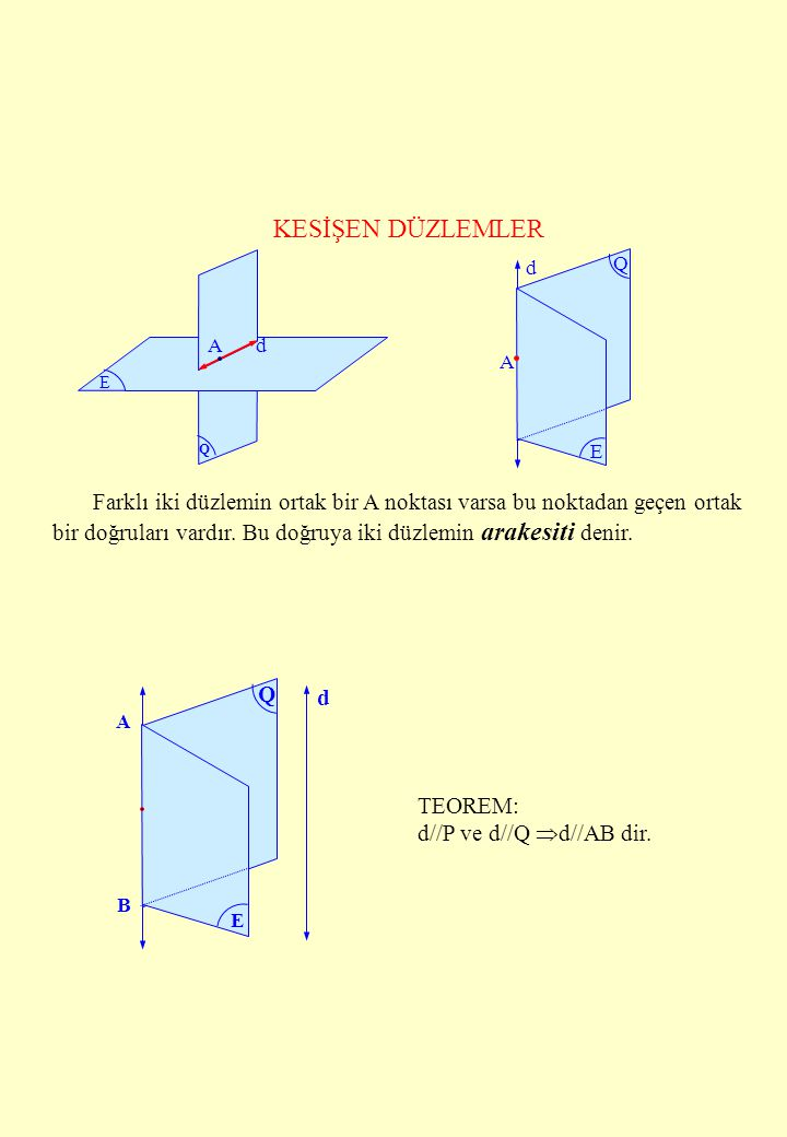 KESİŞEN DÜZLEMLER Q E Ad d E Q A Farklı iki düzlemin ortak bir A noktası varsa bu noktadan geçen ortak bir doğruları vardır. Bu doğruya iki düzlemin a