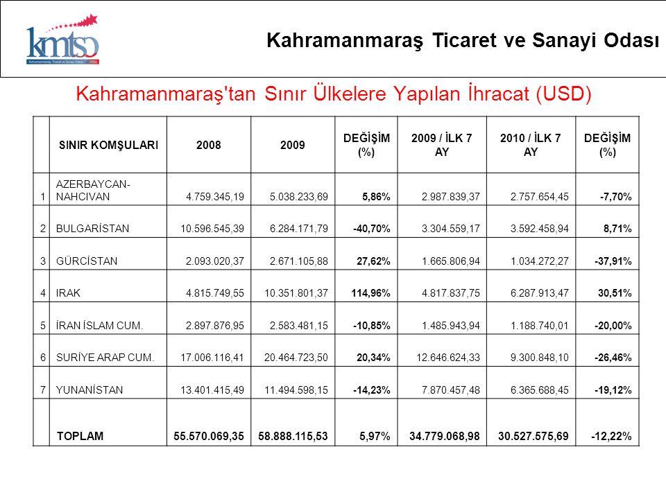 Kahramanmaraş tan Sınır Ülkelere Yapılan İhracat (USD) Kahramanmaraş Ticaret ve Sanayi Odası SINIR KOMŞULARI20082009 DEĞİŞİM (%) 2009 / İLK 7 AY 2010 / İLK 7 AY DEĞİŞİM (%) 1 AZERBAYCAN- NAHCIVAN4.759.345,195.038.233,695,86%2.987.839,372.757.654,45-7,70% 2BULGARİSTAN10.596.545,396.284.171,79-40,70%3.304.559,173.592.458,948,71% 3GÜRCİSTAN2.093.020,372.671.105,8827,62%1.665.806,941.034.272,27-37,91% 4IRAK4.815.749,5510.351.801,37114,96%4.817.837,756.287.913,4730,51% 5İRAN İSLAM CUM.2.897.876,952.583.481,15-10,85%1.485.943,941.188.740,01-20,00% 6SURİYE ARAP CUM.17.006.116,4120.464.723,5020,34%12.646.624,339.300.848,10-26,46% 7YUNANİSTAN13.401.415,4911.494.598,15-14,23%7.870.457,486.365.688,45-19,12% TOPLAM55.570.069,3558.888.115,535,97%34.779.068,9830.527.575,69-12,22%