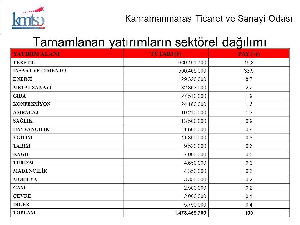 Kahramanmaraş Ticaret ve Sanayi Odası Tamamlanan yatırımların sektörel dağılımı YATIRIM ALANITUTARI ($)PAY (%) TEKSTİL 669.401.70045,3 İNŞAAT VE ÇİMENTO 500.465.00033,9 ENERJİ 129.320.0008,7 METAL SANAYİ 32.863.0002,2 GIDA 27.510.0001,9 KONFEKSİYON 24.180.0001,6 AMBALAJ 19.210.0001,3 SAĞLIK 13.500.0000,9 HAYVANCILIK 11.600.0000,8 EĞİTİM 11.300.0000,8 TARIM 9.520.0000,6 KAĞIT 7.000.0000,5 TURİZM 4.650.0000,3 MADENCİLİK 4.350.0000,3 MOBİLYA 3.350.0000,2 CAM 2.500.0000,2 ÇEVRE 2.000.0000,1 DİĞER 5.750.0000,4 TOPLAM 1.478.469.700100