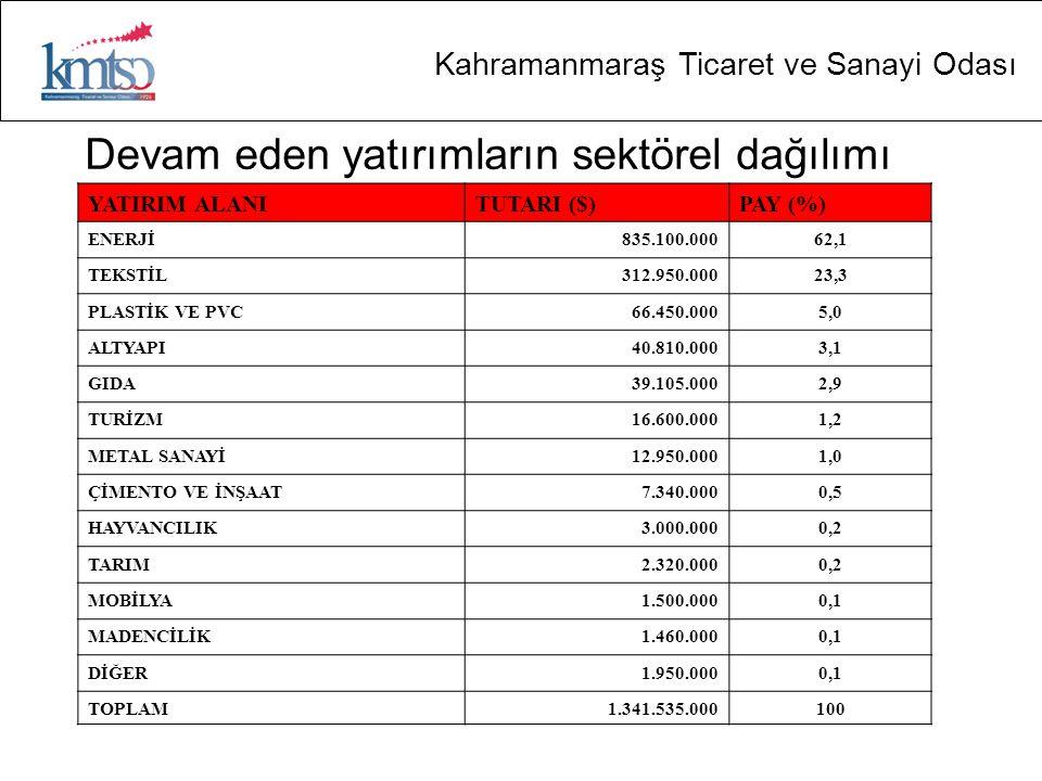 Kahramanmaraş Ticaret ve Sanayi Odası Devam eden yatırımların sektörel dağılımı YATIRIM ALANITUTARI ($)PAY (%) ENERJİ835.100.00062,1 TEKSTİL312.950.00023,3 PLASTİK VE PVC66.450.0005,0 ALTYAPI40.810.0003,1 GIDA39.105.0002,9 TURİZM16.600.0001,2 METAL SANAYİ12.950.0001,0 ÇİMENTO VE İNŞAAT7.340.0000,5 HAYVANCILIK3.000.0000,2 TARIM2.320.0000,2 MOBİLYA1.500.0000,1 MADENCİLİK1.460.0000,1 DİĞER1.950.0000,1 TOPLAM1.341.535.000100