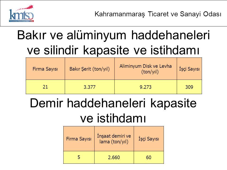 Kahramanmaraş Ticaret ve Sanayi Odası Bakır ve alüminyum haddehaneleri ve silindir kapasite ve istihdamı Firma SayısıBakır Şerit (ton/yıl) Aliminyum Disk ve Levha (ton/yıl) İşçi Sayısı 213.3779.273309 Firma Sayısı İnşaat demiri ve lama (ton/yıl) İşçi Sayısı 52.66060 Demir haddehaneleri kapasite ve istihdamı