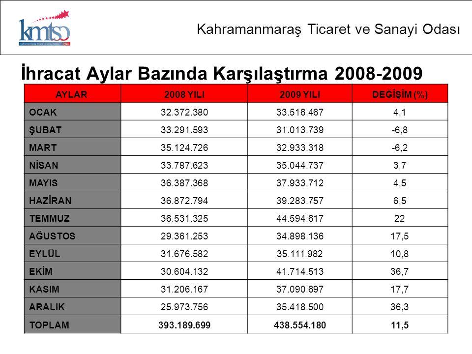 Kahramanmaraş Ticaret ve Sanayi Odası İstihdam Kahramanmaraş'ta SGK kayıtlarına göre 2009 Aralık ayı itibari ile toplam çalışan sayısı 88.570'dir.