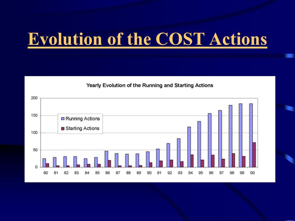 Türkiye'nin COST aksiyonlarına katılımına ilişkin rakamlar katılınan toplam aksiyon sayısı : 44 katılmakta olduğu aksiyon sayısı: 16 ortalama destek (TÜBİTAK) : $ 17 000 /yıl ortalama aksiyon süresi : 4 yıl ortalama dış seyahat/aksiyon : 12