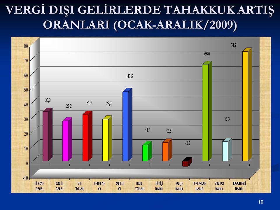 10 VERGİ DIŞI GELİRLERDE TAHAKKUK ARTIŞ ORANLARI (OCAK-ARALIK/2009)