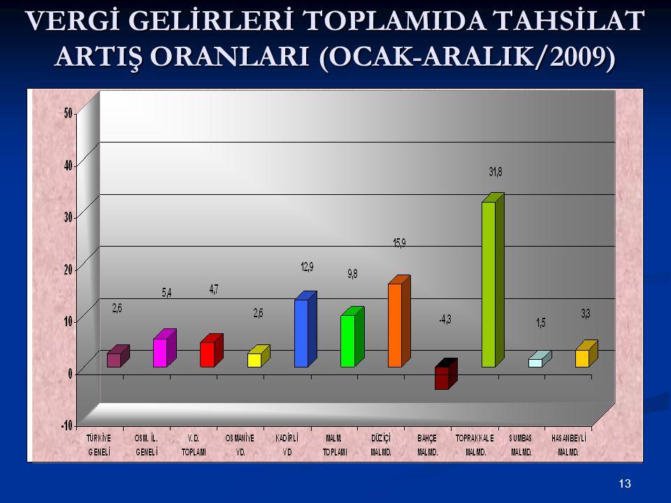 13 VERGİ GELİRLERİ TOPLAMIDA TAHSİLAT ARTIŞ ORANLARI (OCAK-ARALIK/2009)
