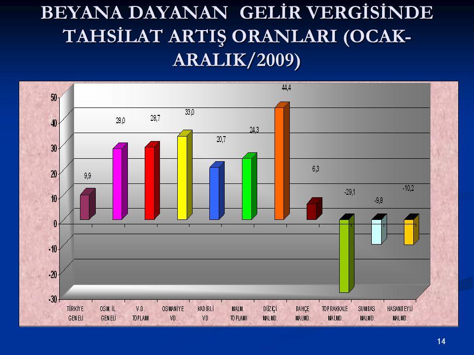14 BEYANA DAYANAN GELİR VERGİSİNDE TAHSİLAT ARTIŞ ORANLARI (OCAK- ARALIK/2009)