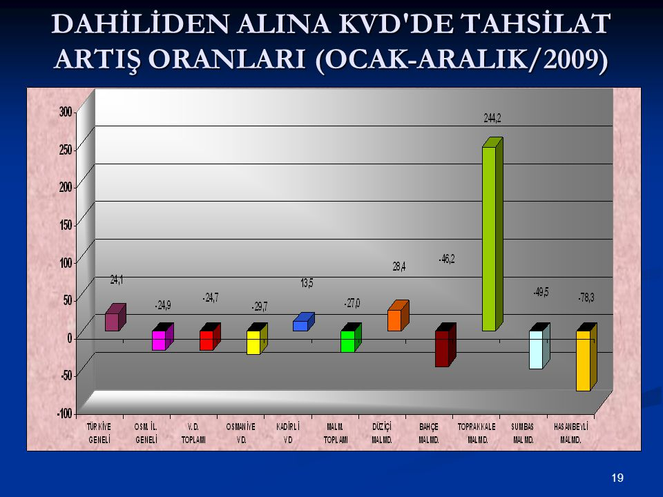19 DAHİLİDEN ALINA KVD DE TAHSİLAT ARTIŞ ORANLARI (OCAK-ARALIK/2009)