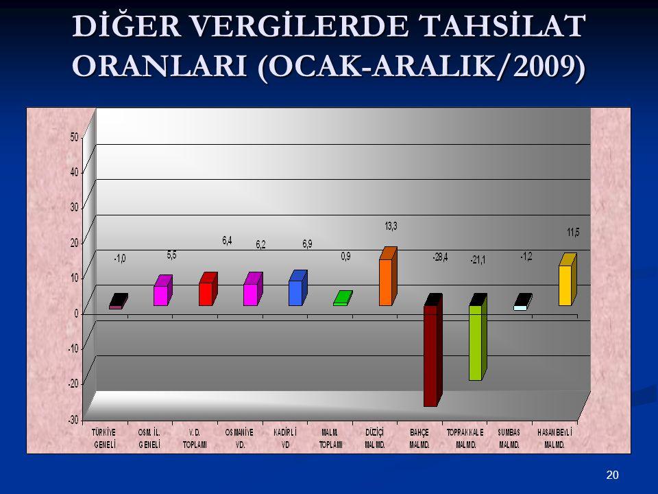 20 DİĞER VERGİLERDE TAHSİLAT ORANLARI (OCAK-ARALIK/2009)
