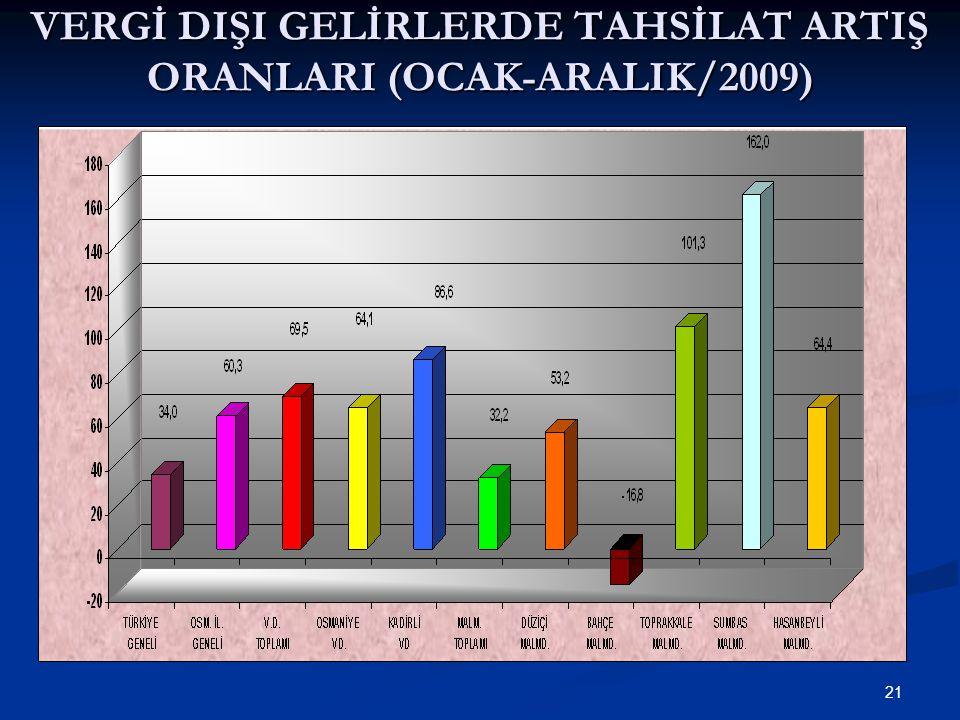 21 VERGİ DIŞI GELİRLERDE TAHSİLAT ARTIŞ ORANLARI (OCAK-ARALIK/2009)