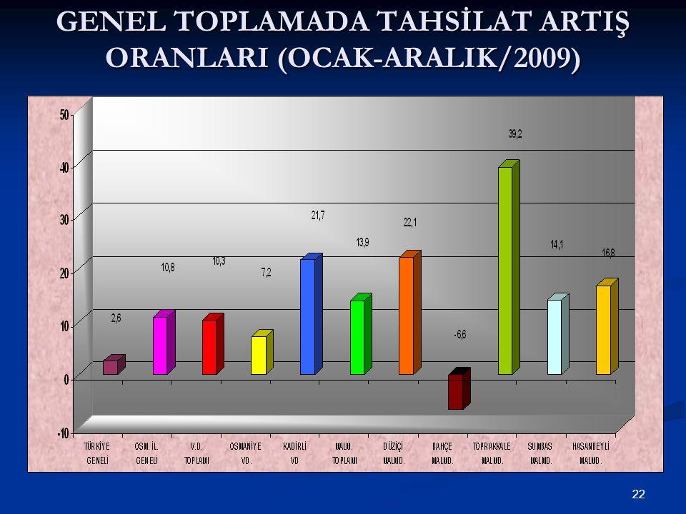 22 GENEL TOPLAMADA TAHSİLAT ARTIŞ ORANLARI (OCAK-ARALIK/2009)