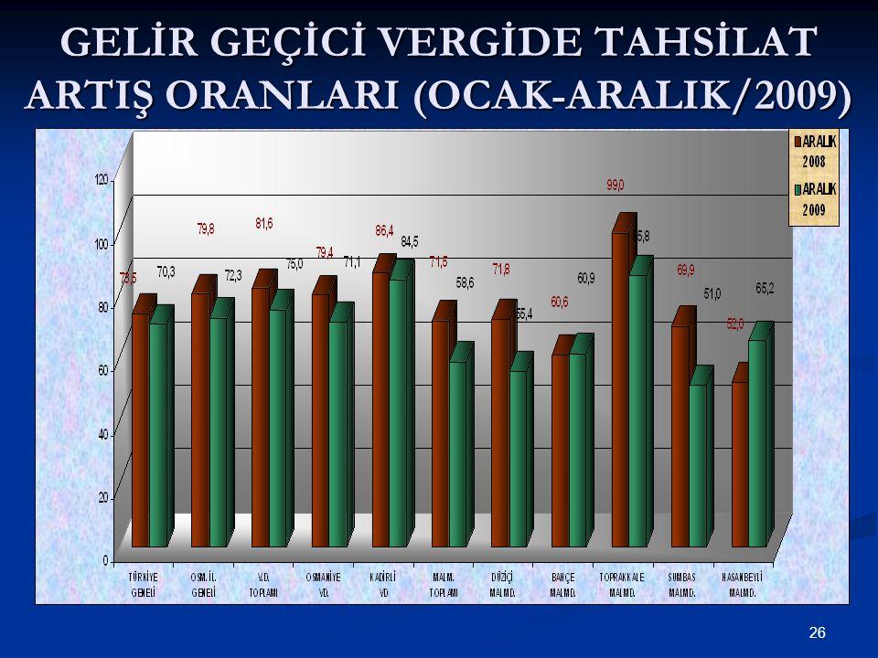 26 GELİR GEÇİCİ VERGİDE TAHSİLAT ARTIŞ ORANLARI (OCAK-ARALIK/2009)