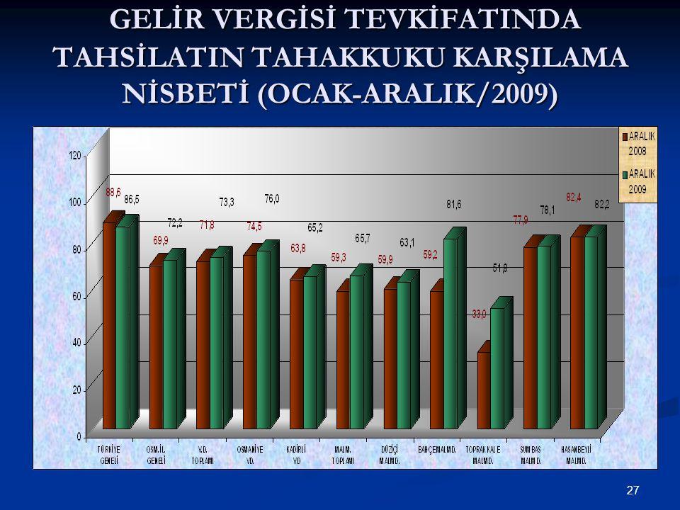 27 GELİR VERGİSİ TEVKİFATINDA TAHSİLATIN TAHAKKUKU KARŞILAMA NİSBETİ (OCAK-ARALIK/2009) GELİR VERGİSİ TEVKİFATINDA TAHSİLATIN TAHAKKUKU KARŞILAMA NİSBETİ (OCAK-ARALIK/2009)
