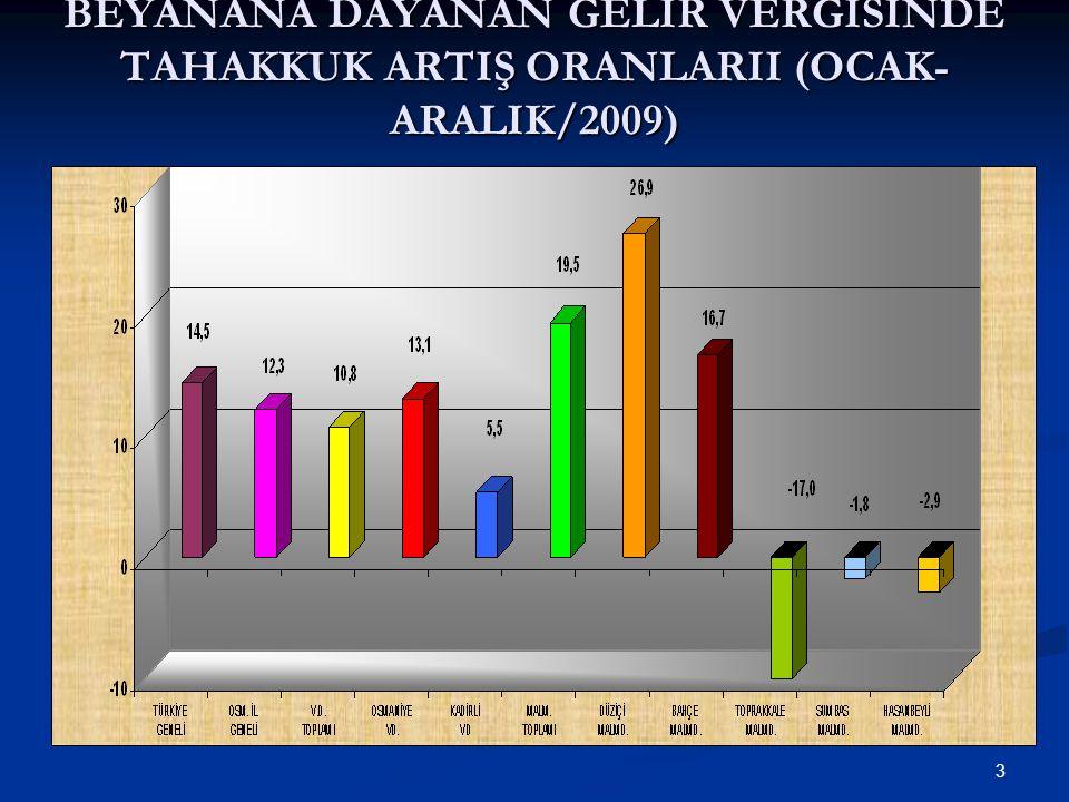 3 BEYANANA DAYANAN GELİR VERGİSİNDE TAHAKKUK ARTIŞ ORANLARII (OCAK- ARALIK/2009)