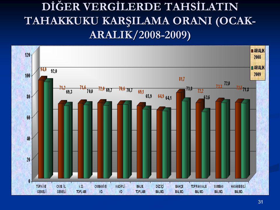 31 DİĞER VERGİLERDE TAHSİLATIN TAHAKKUKU KARŞILAMA ORANI (OCAK- ARALIK/2008-2009)