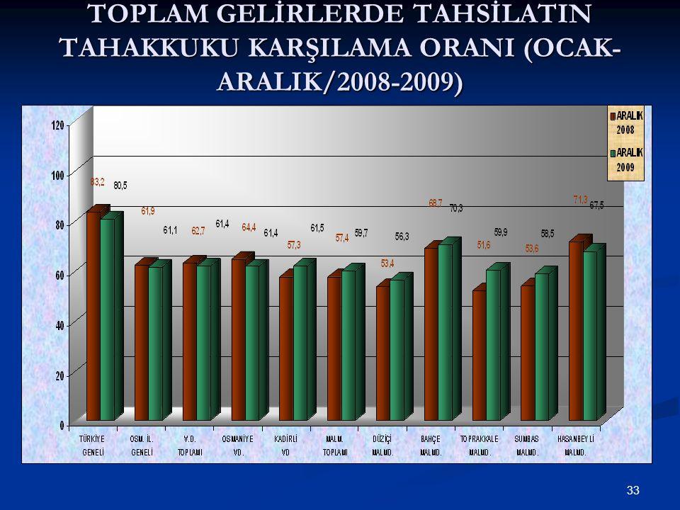 33 TOPLAM GELİRLERDE TAHSİLATIN TAHAKKUKU KARŞILAMA ORANI (OCAK- ARALIK/2008-2009)