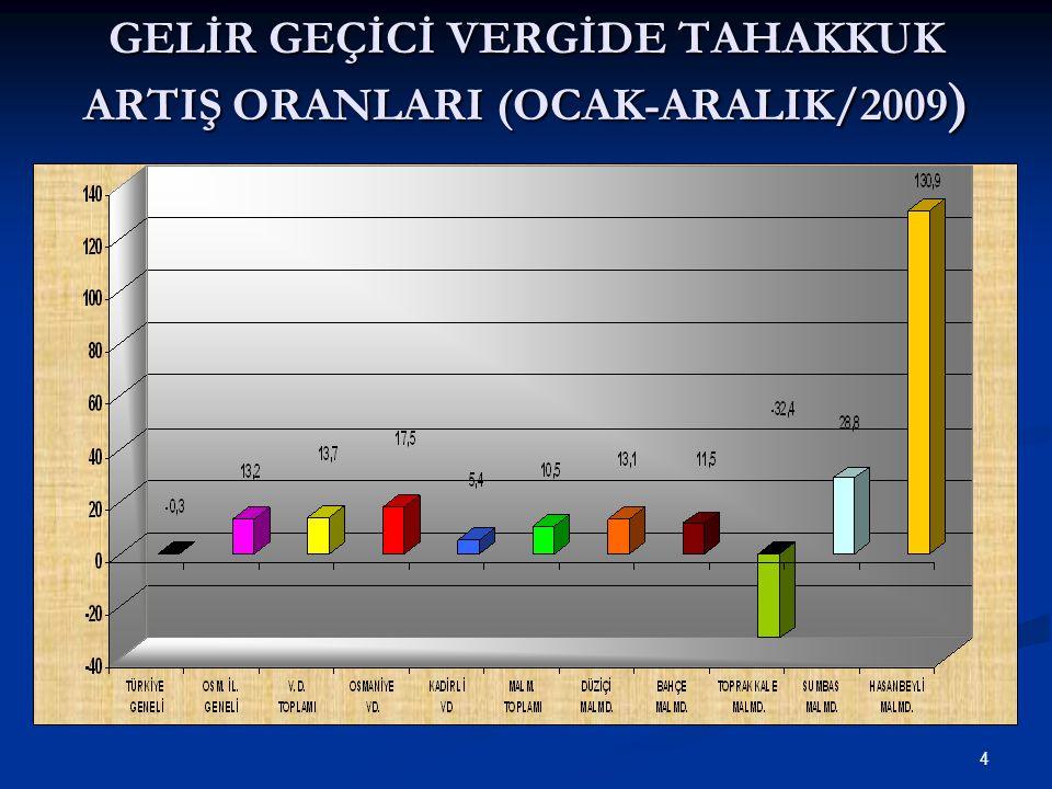 15 GELİR GEÇİCİ VERGİDE TAHSİLAT ARTIŞ ORANLARI (OCAK-ARALIK/2009)