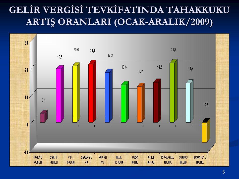 16 GELİR VERGİSİ TEVKİFATINDA TAHSİLAT ARTIŞ ORANLARI (OCAK-ARALIK/2009)