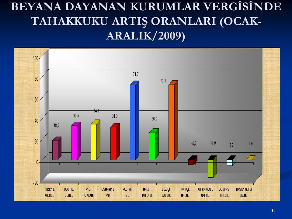6 BEYANA DAYANAN KURUMLAR VERGİSİNDE TAHAKKUKU ARTIŞ ORANLARI (OCAK- ARALIK/2009)