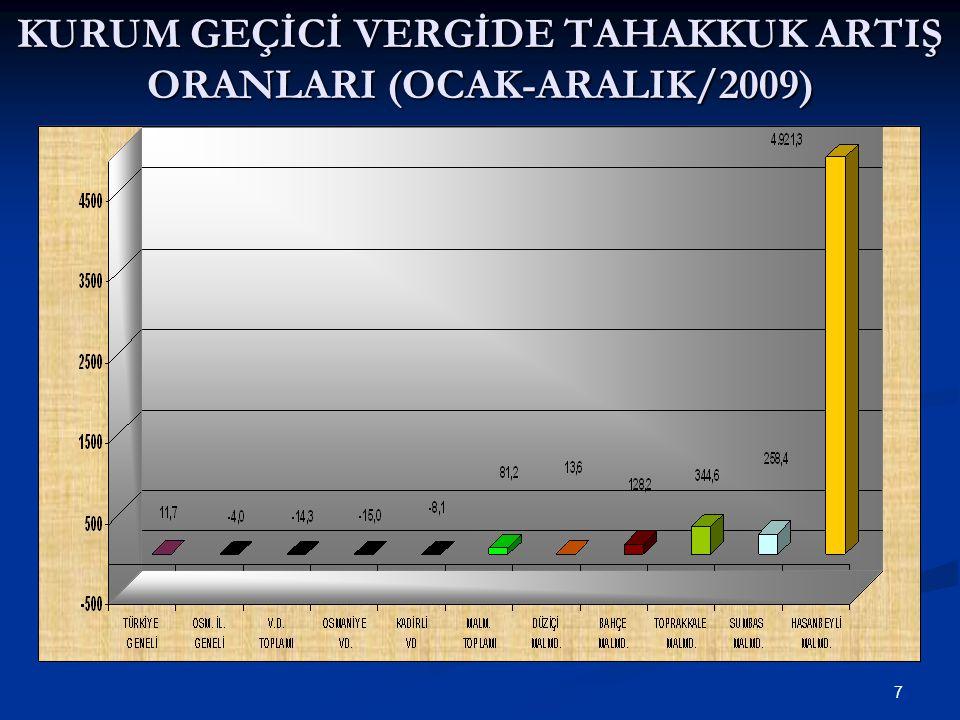 18 KURUM GEÇİCİ VERGİDE TAHSİLAT ARTIŞ ORANLARI (OCAK-ARALIK/2009)
