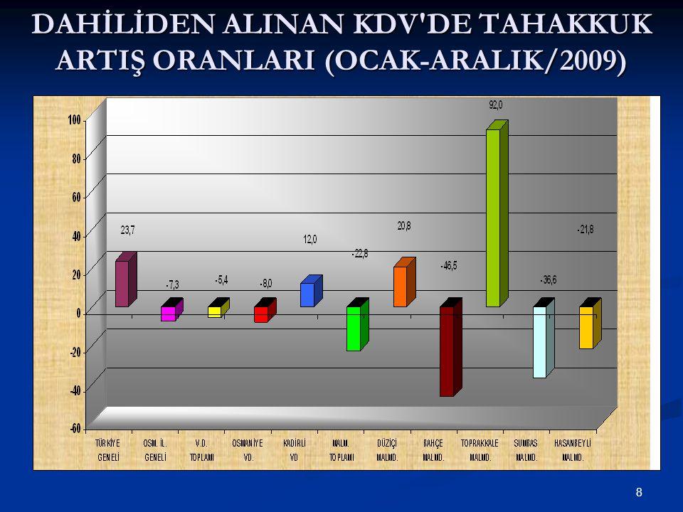 8 DAHİLİDEN ALINAN KDV DE TAHAKKUK ARTIŞ ORANLARI (OCAK-ARALIK/2009)
