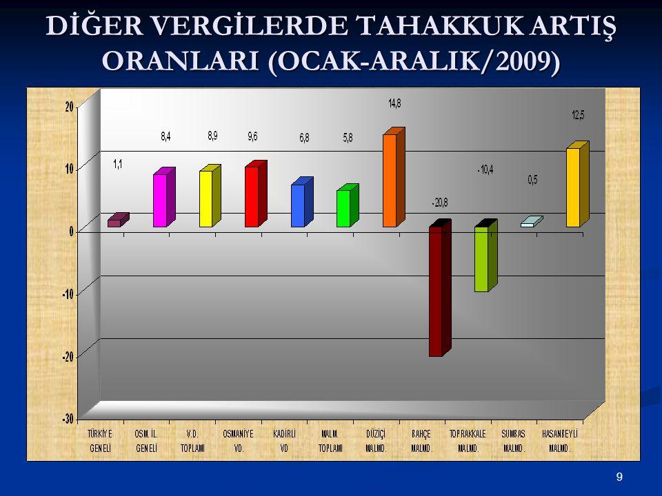 9 DİĞER VERGİLERDE TAHAKKUK ARTIŞ ORANLARI (OCAK-ARALIK/2009)
