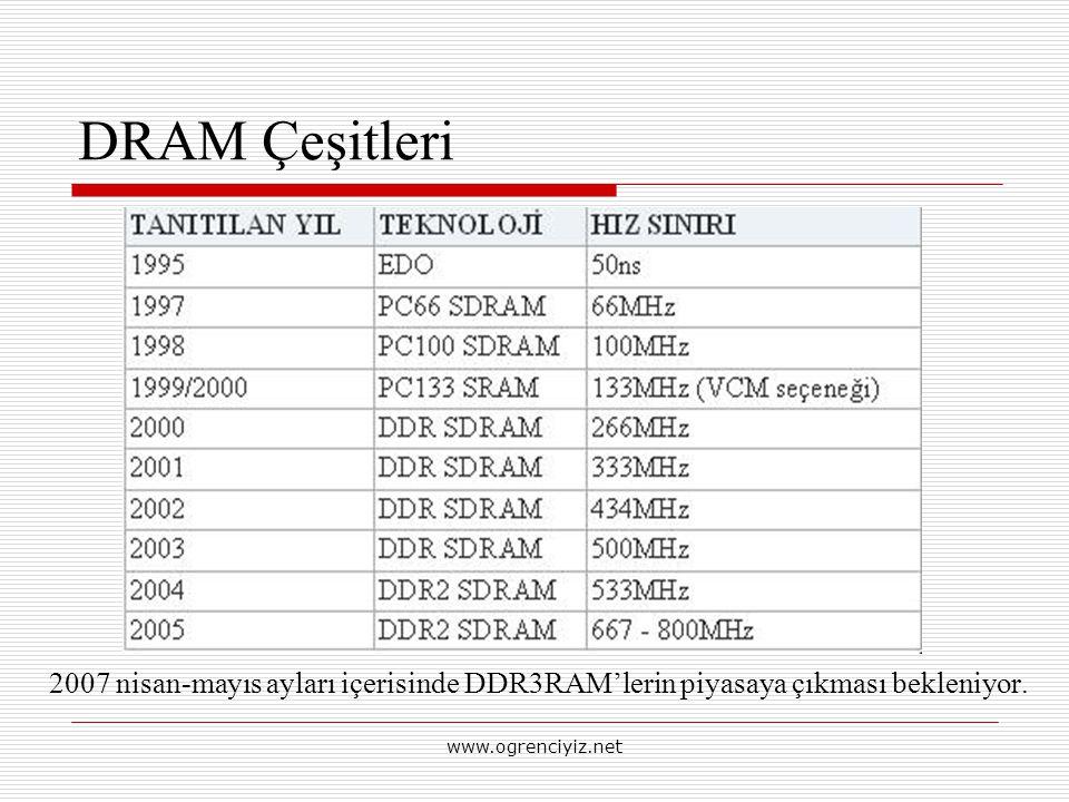 DRAM Çeşitleri 2007 nisan-mayıs ayları içerisinde DDR3RAM'lerin piyasaya çıkması bekleniyor. www.ogrenciyiz.net