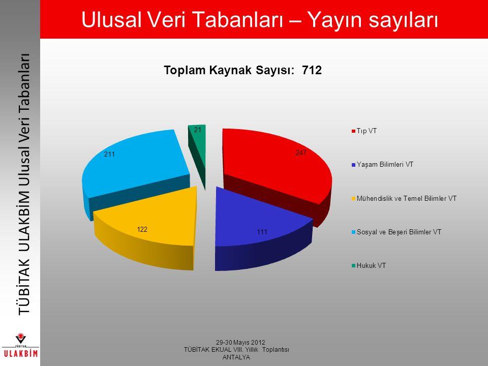 29-30 Mayıs 2012 TÜBİTAK EKUAL VIII. Yıllık Toplantısı ANTALYA TÜBİTAK ULAKBİM Ulusal Veri Tabanları Ulusal Veri Tabanları – Yayın sayıları