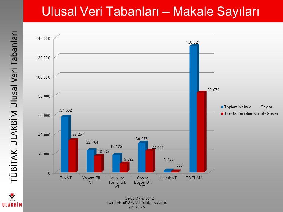 29-30 Mayıs 2012 TÜBİTAK EKUAL VIII. Yıllık Toplantısı ANTALYA TÜBİTAK ULAKBİM Ulusal Veri Tabanları Ulusal Veri Tabanları – Makale Sayıları