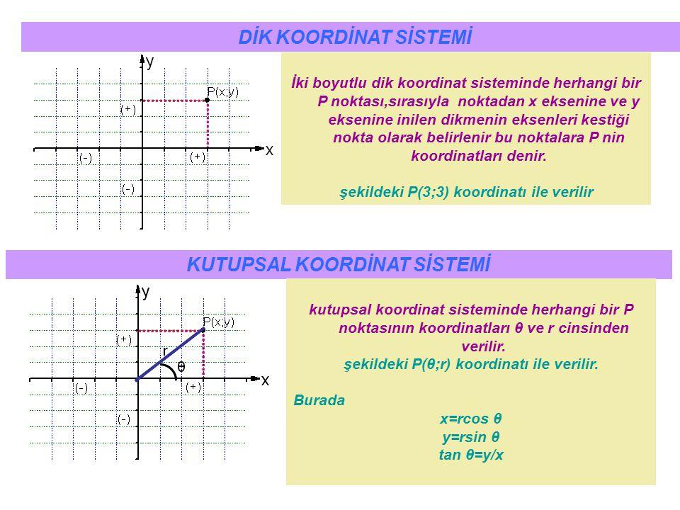 3 İki boyutlu dik koordinat sisteminde herhangi bir P noktası,sırasıyla noktadan x eksenine ve y eksenine inilen dikmenin eksenleri kestiği nokta olar