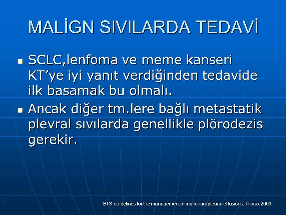 MALİGN SIVILARDA TEDAVİ SCLC,lenfoma ve meme kanseri KT'ye iyi yanıt verdiğinden tedavide ilk basamak bu olmalı. SCLC,lenfoma ve meme kanseri KT'ye iy
