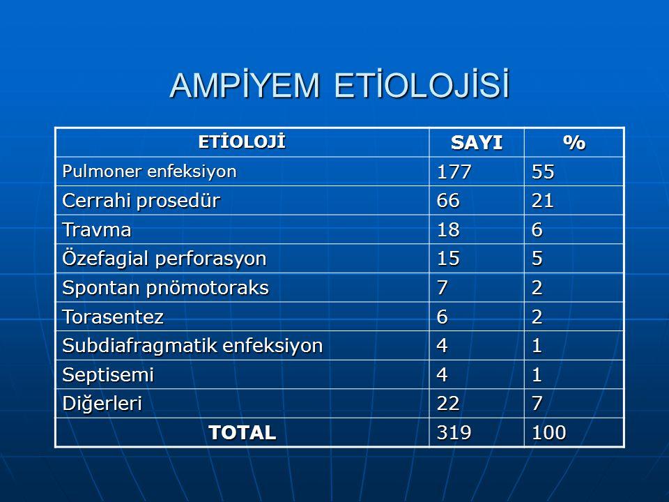 AMPİYEM ETİOLOJİSİ ETİOLOJİSAYI% Pulmoner enfeksiyon 17755 Cerrahi prosedür 6621 Travma186 Özefagial perforasyon 155 Spontan pnömotoraks 72 Torasentez