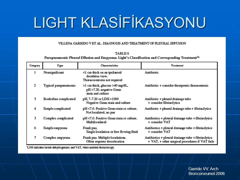 LIGHT KLASİFİKASYONU Garrido VV. Arch Bronconeumol 2006